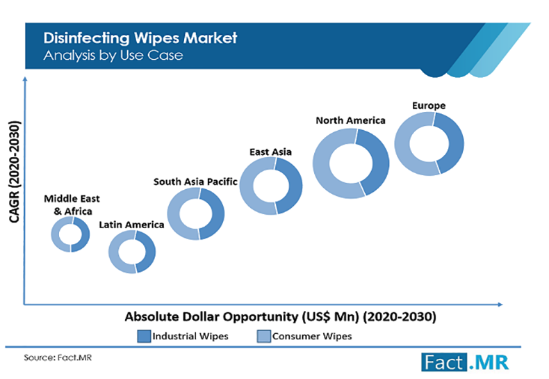 disinfectant wipes global market trend analysis
